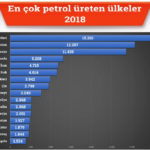 en-cok-petrol-reten-ulkeler-2018-oil-production-country