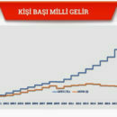 kisi-basi-milli-gelir-GSYH 2020 grafik-gorsel-turkey-national-income