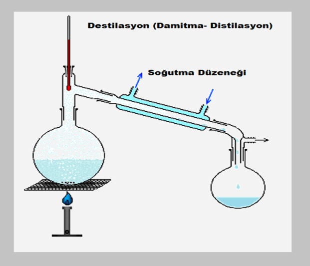 Destilasyon_Damitma-Distilasyon nedir Simple_chem_distillation